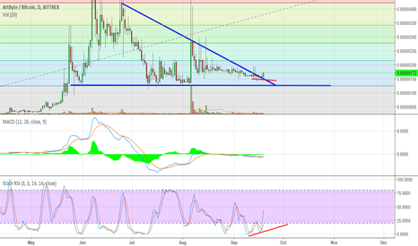 ABYBTC: ABY shows bullish signs