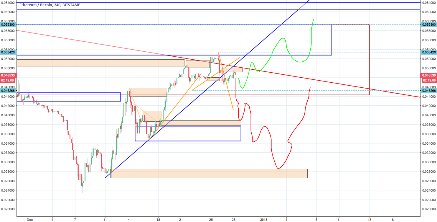 predict of possible ETHUSD movement