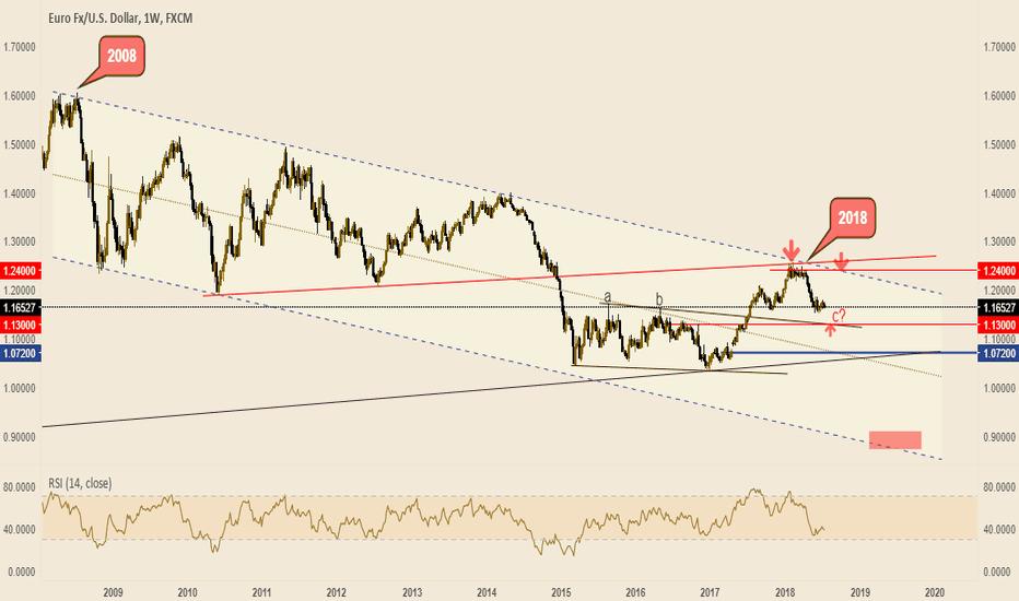 EURUSD: Euro Long Term View