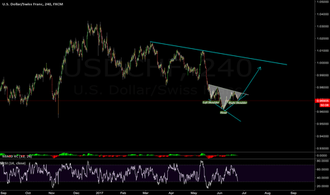 USDCHF: she is making a H&S bottom
