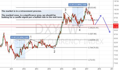 DXY: Long idea for the mid-term $EURUSD $USDJPY $USDCHF $GBPUSD