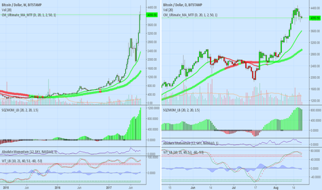 BTCUSD: BTCUSD Long (Weekly/Daily) Focus