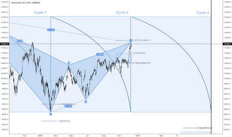 DE30EUR: DAX H4 TF Bearish Nen Star