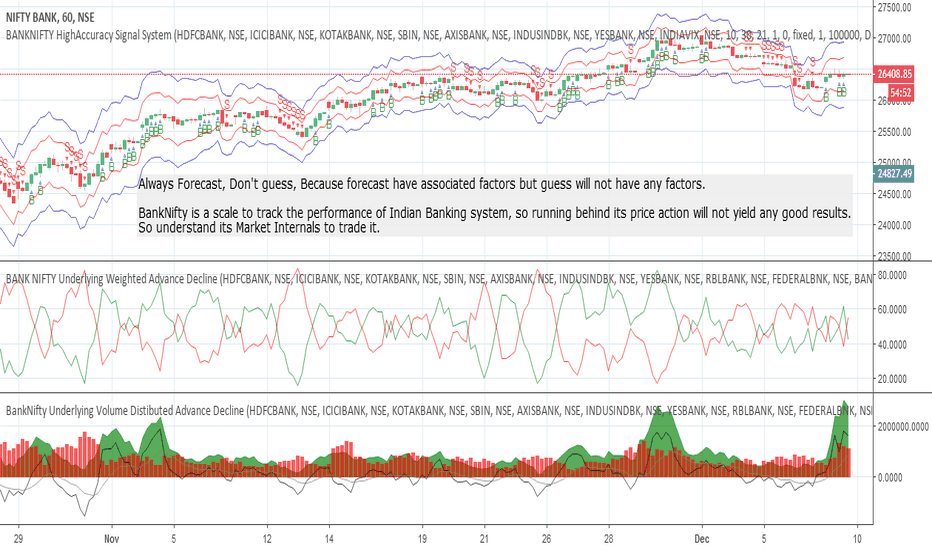 BANKNIFTY Index Charts and Quotes — TradingView — India