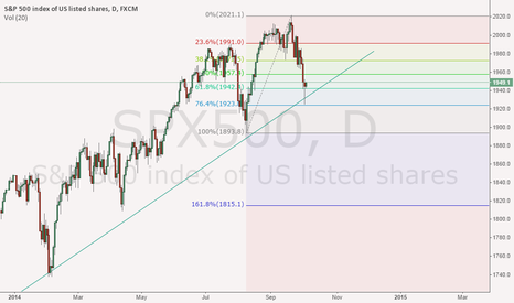 SPX500: S&P 500: End of a 4 day drop?