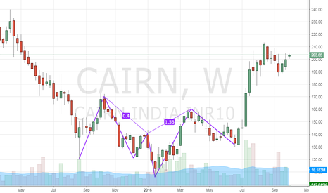 CAIRN: cairn investment buy