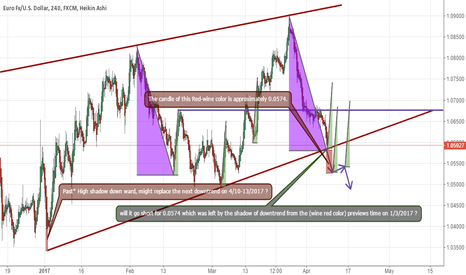 EURUSD: EUR|USD : Short ( That shadow from the past, shall replace..)