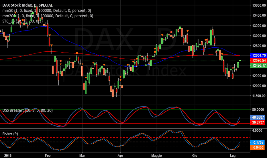 DAX: DAX   -   Long nel breve