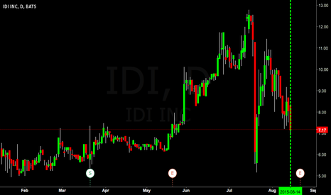 IDI: $IDI On bounce watch...