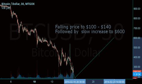 BTCUSD: Bitcoin Forecast MTGOX