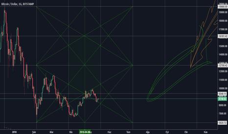 BTCUSD: BTC/USD süper analiz>>>