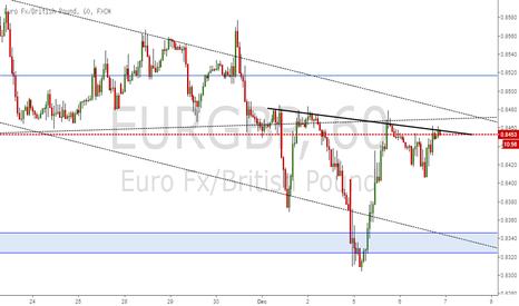 EURGBP: EUR/GBP H&S 1H CHART
