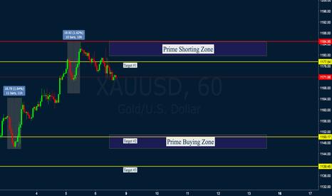 XAUUSD: Gold Weekly Analysis Jan #2