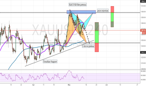 XAUUSD: XAUUSD two Bat Patterns