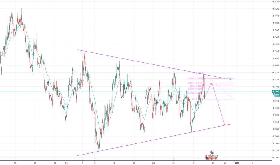 EURUSD: EURUSD Short after retest of .618 fib level