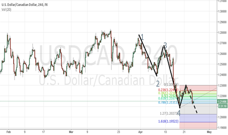 USDCAD: BEARS Dominated the Usd/Cad