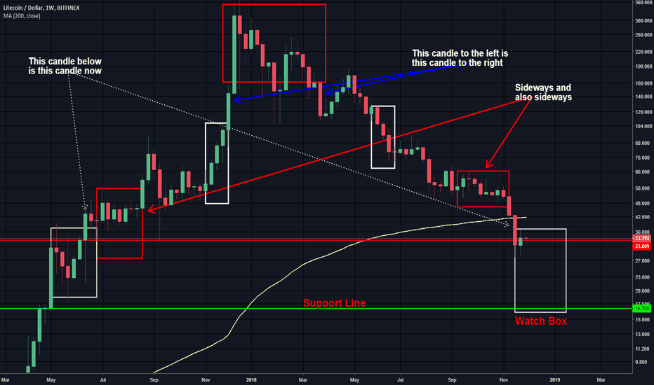 LTCUSD: Litecoin at $16.70 to watch for