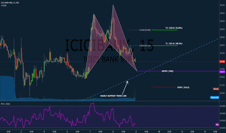 ICICIBANK: Will Bullish Shark lift ICICI BANK ?