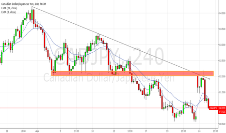 CADJPY: CADJPY Down Possibly to New Lows