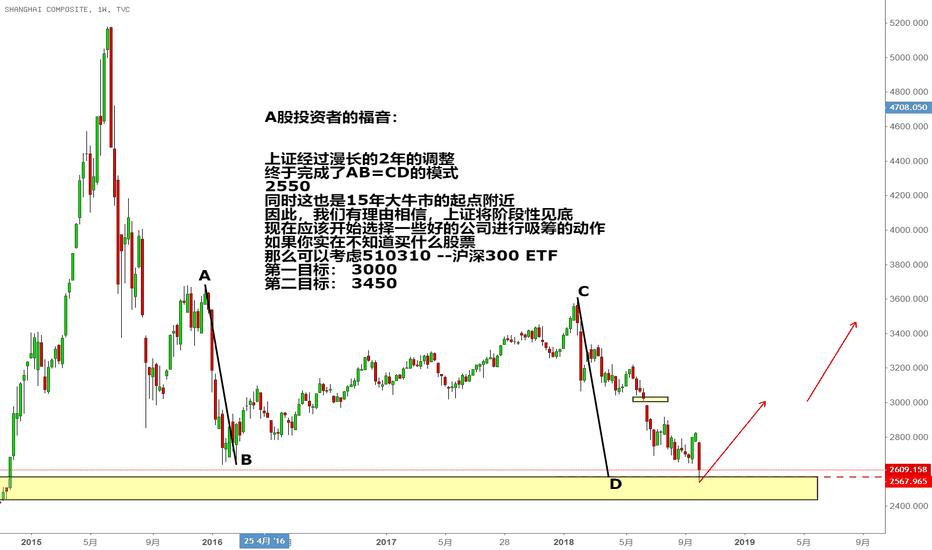 SHCOMP: 重磅! A股投资者的福音来了!
