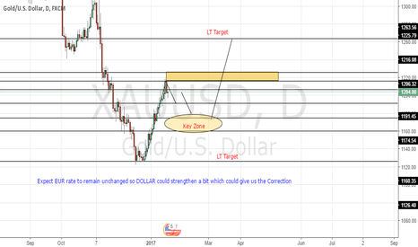 XAUUSD: Preparation Before ECB RATE AHEAD GOLD LEVELS and Zones