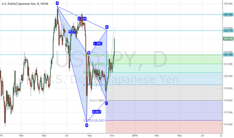 USDJPY: bearish gartley usd/jpy in 1D