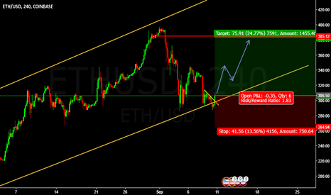 ETHUSD: Buy Entry ETHUSD @ 306.50