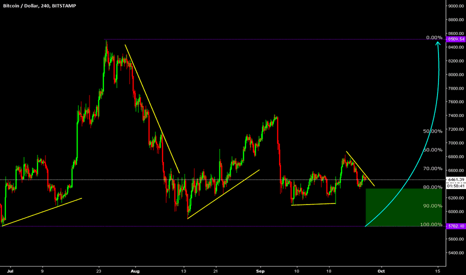 BTCUSD: Bitcoin / U.S. Dollar