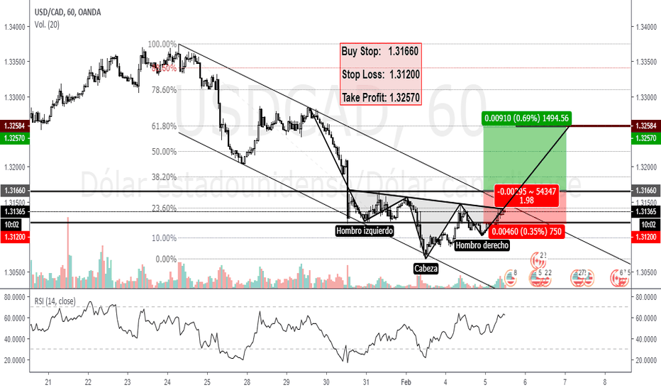 """USDCAD: Largo USD/CAD (H1) """"HCH + Canal Paralelo"""""""