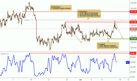 XAUUSD: XAUUSD reversed nicely off resistance, potential further drop!