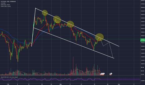 LTCUSD: If You Think You are Watching a Small Bull Flag Be Careful