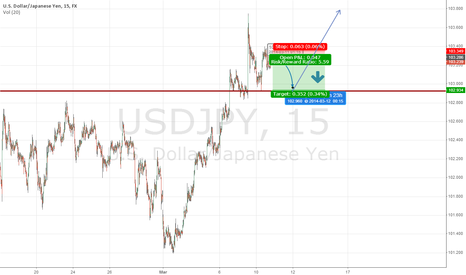 USDJPY: Bearish chart before heading to the bull