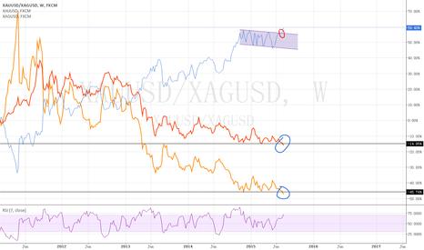 XAUUSD/XAGUSD: ratio xau/xag