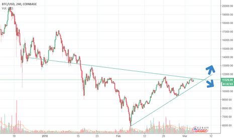 BTCUSD: Bitcoin way?