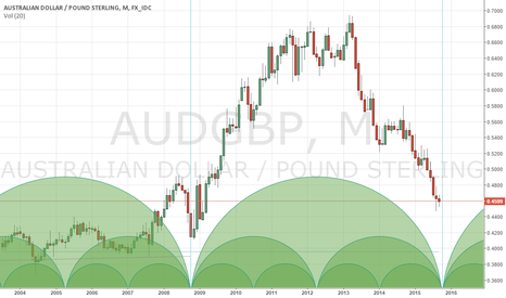 AUDGBP: Cycles