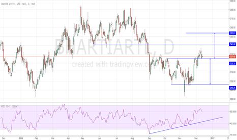 BHARTIARTL: Double Bottom/Channel Breakout Long