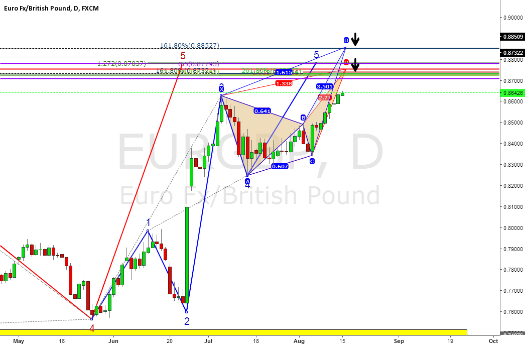 EURGBP Daily 5th wave cluster + Butterfly pattern zones