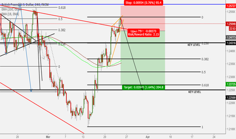 GBPUSD: Bounce down