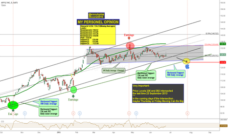 AAPL: APPLE ' 236 and 382 Price Levels to do will intersection'