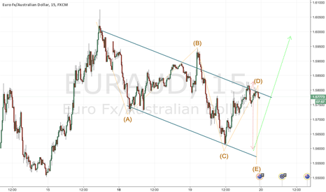 EURAUD: EURAUD SHORT/Long