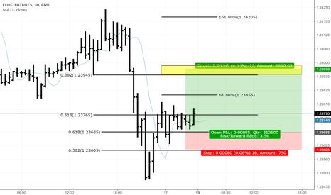 E62!: EUR/USD Future JUN18 (CME)