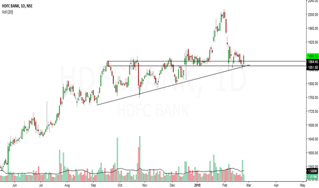 HDFCBANK: hdfcbank looks bullish in short term