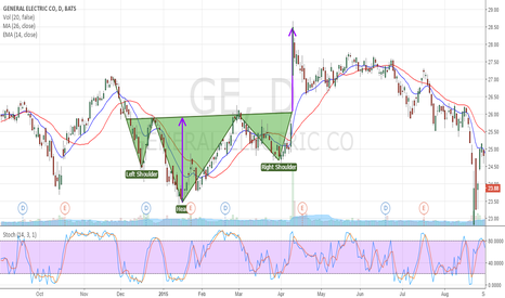 GE: HEAD AND SHOULDERS