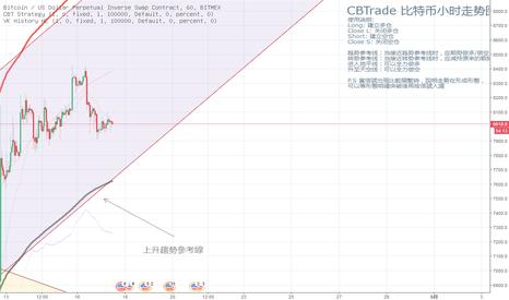 XBTUSD: 【CBTrade】BTC處於震蕩上升趨勢