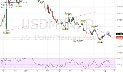 USDMXN: US$ failing big time to get strength versus Mexican peso