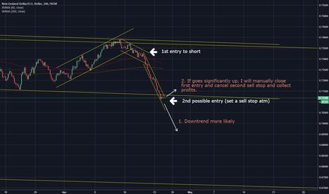 NZDUSD: USD is doing great, let's go bears!