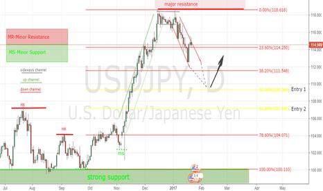 USDJPY: potential break to the upside @109.364
