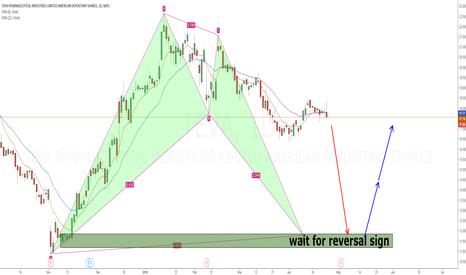 TEVA: TEVA Bullish bat pattern and demand zone before ER