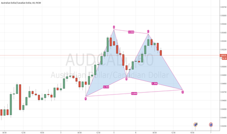 AUDCAD: AUDCAD 1H Long Gartley