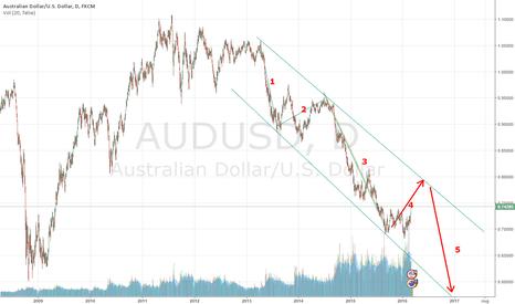AUDUSD: AUDUSD First LONG (4) , Then SHORT (5)